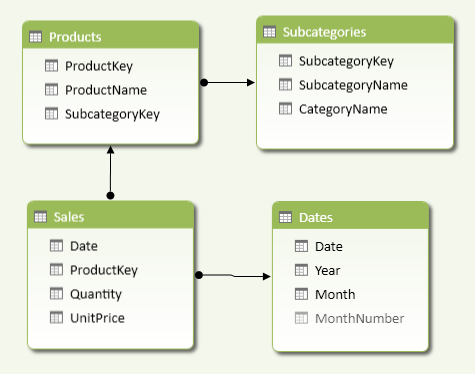Figure 5 The Sales table is the fact table of a snowflake schema, having two levels of relationships connecting to the Subcategories table.
