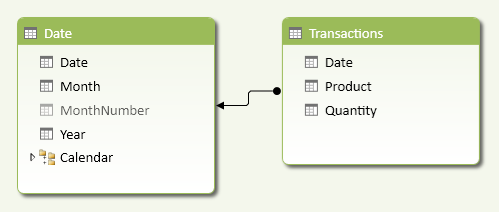 Figure 1 The Transactions table has a relationship with the Date table.