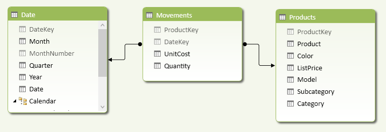 Figure 6 The UnitCost in the Movements table represents the sale or purchase price.
