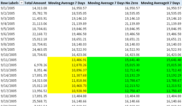 Figure 3 Example of a Moving Average calculation considering and ignoring dates with no sales.