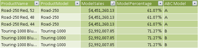 Figure 6 The ABC Model column calculates the same value for all the products of the same model.