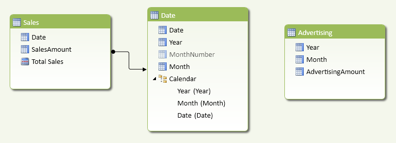 Figure 5 The Advertising table does not have a Date column to create a relationship with the Date table.