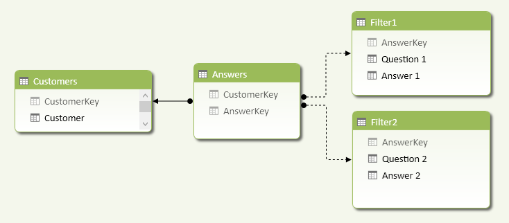 Figure 3 The Survey data model includes inactive relationships between the Filter and Answers tables.