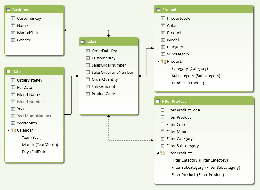 Figure 4 The data model has an inactive relationship between the Sales and Filter Product tables.