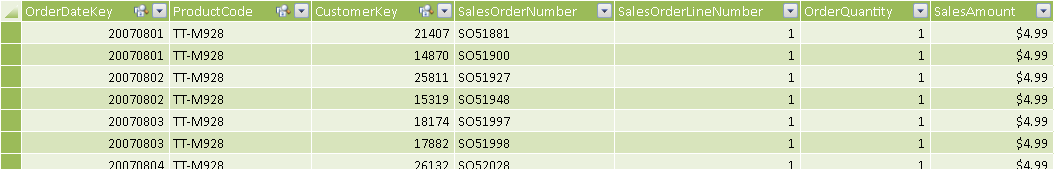 Figure 1 The Sales table must contain at least date and customer columns.