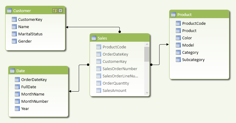 Figure 3 The data model includes a unique customer identifier in the Sales table.