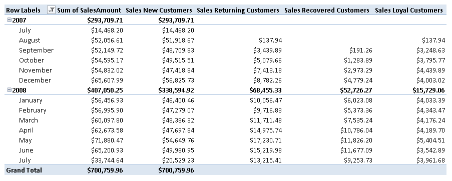 Figure 7 The columns in the pivot table show the sales amount considering only the customers of the type described in the corresponding measure name (new, returning, recovered, and loyal).